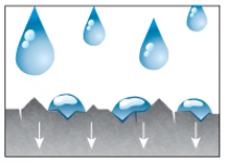 Werkingsprincipe nanotechnologie NanoProtech 1